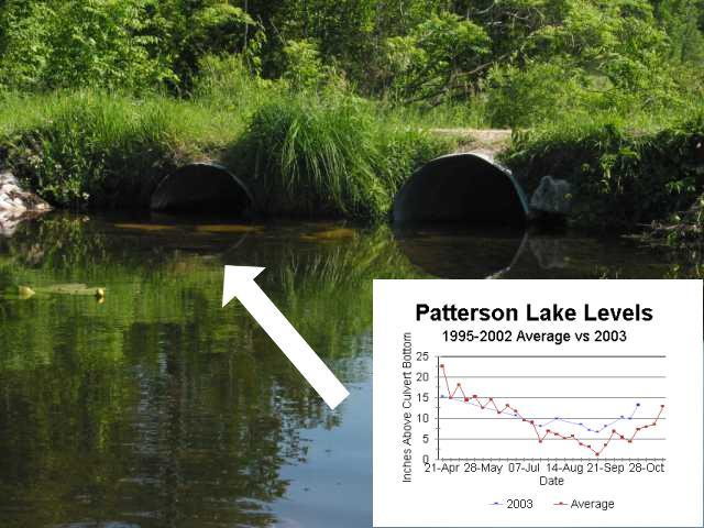 Lake Levels 2015